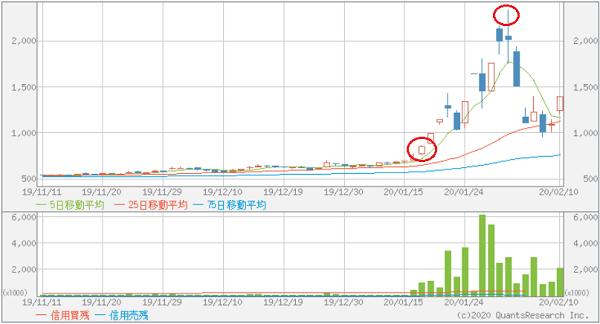 マナックのチャート画像